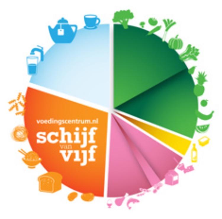 Schijf van vijf Voedingscentrum.nl WordFit